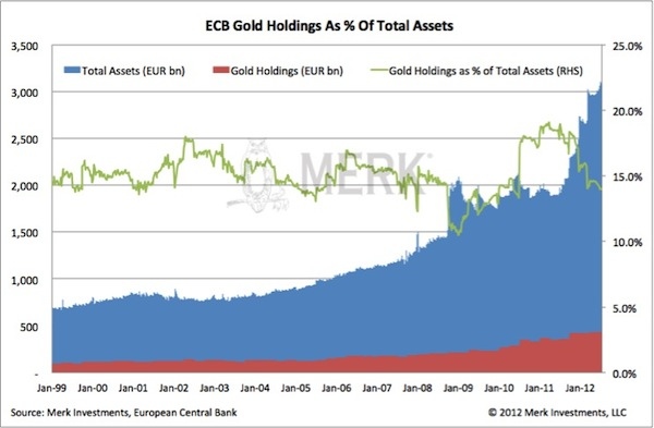 ECB Gold Holdings As % Of Total Assets
