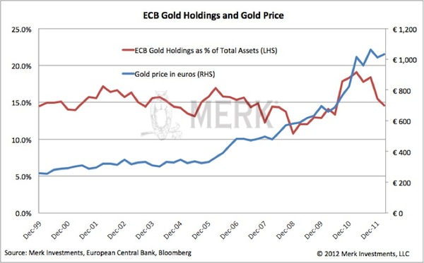 ECB Gold Holdings and Gold Price