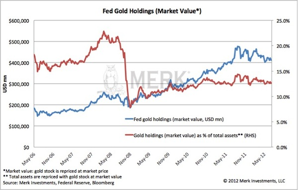 Fed Gold Holdings