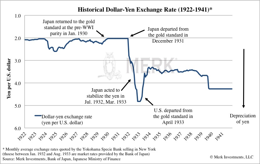 Merk Insights - How Low Will the Yen Go: Depression-Era Policies?