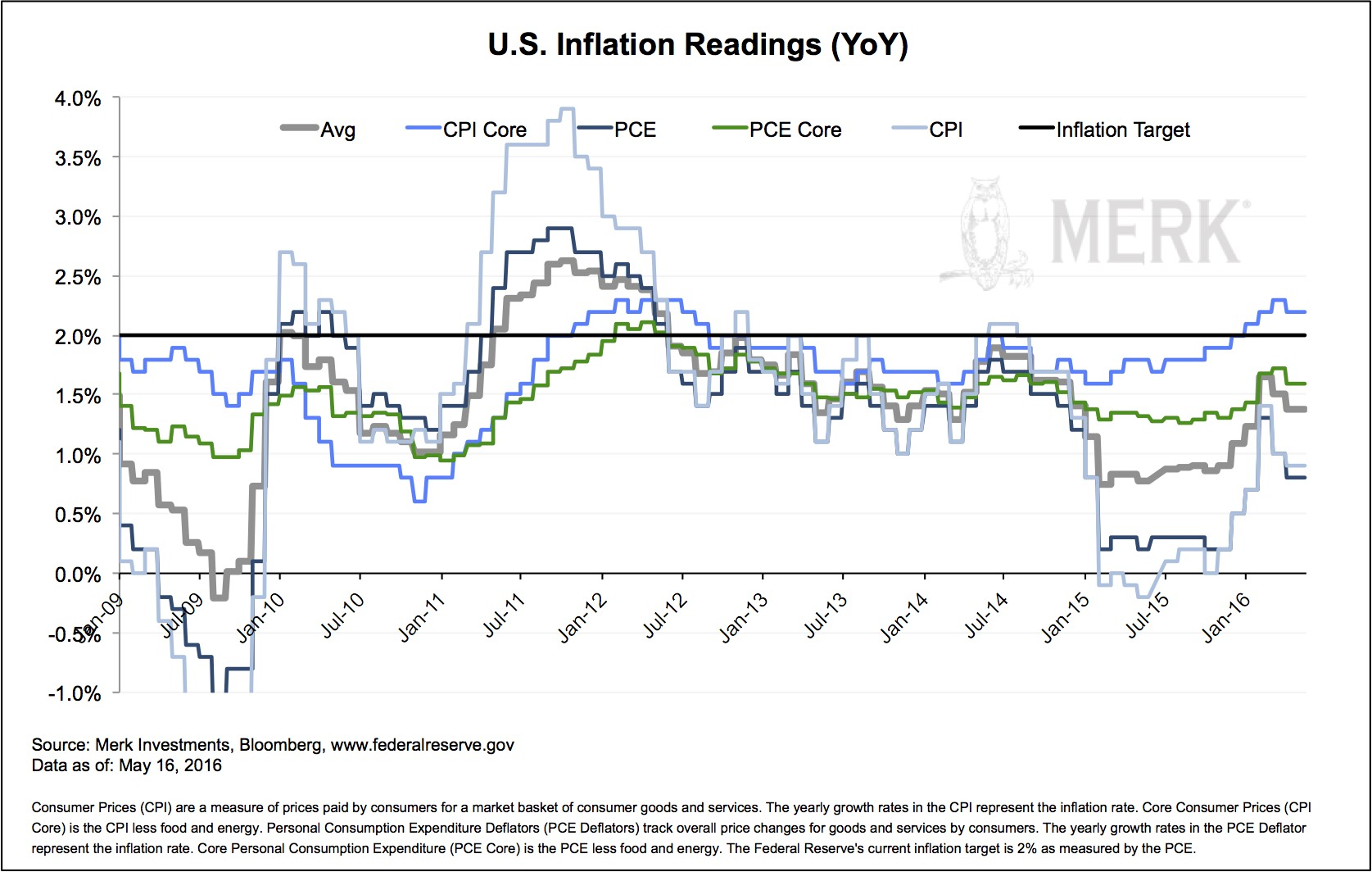 Description: MILLC.Marketing:Insights newsletters and blogs:2016 Merk Insights:2016-05-09 support:2016-05-16-inflation.jpg