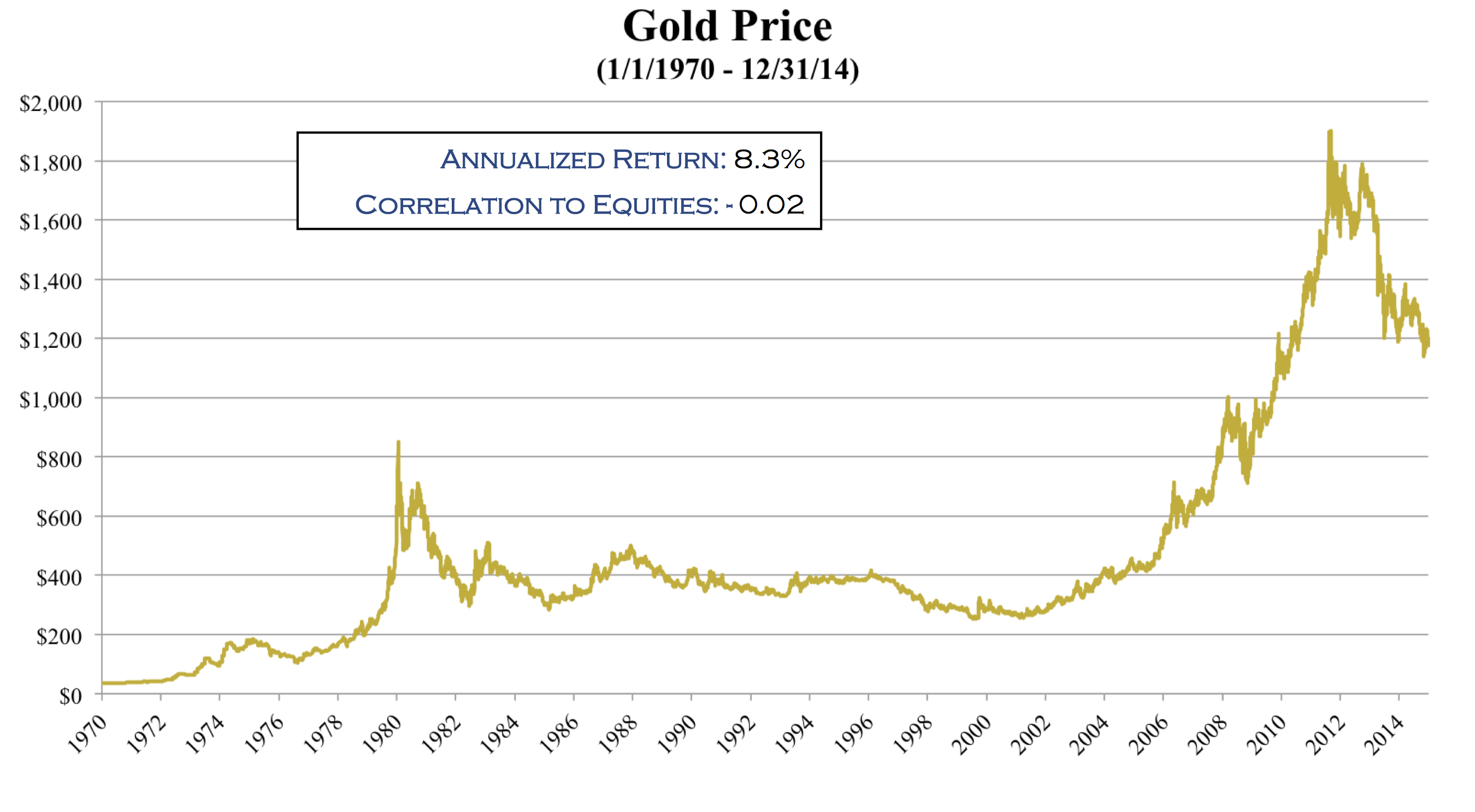 View Day And Week Gold Silver Price Charts Learn How Using The Trends Can Help Your 1 Month 3 6 Year 5